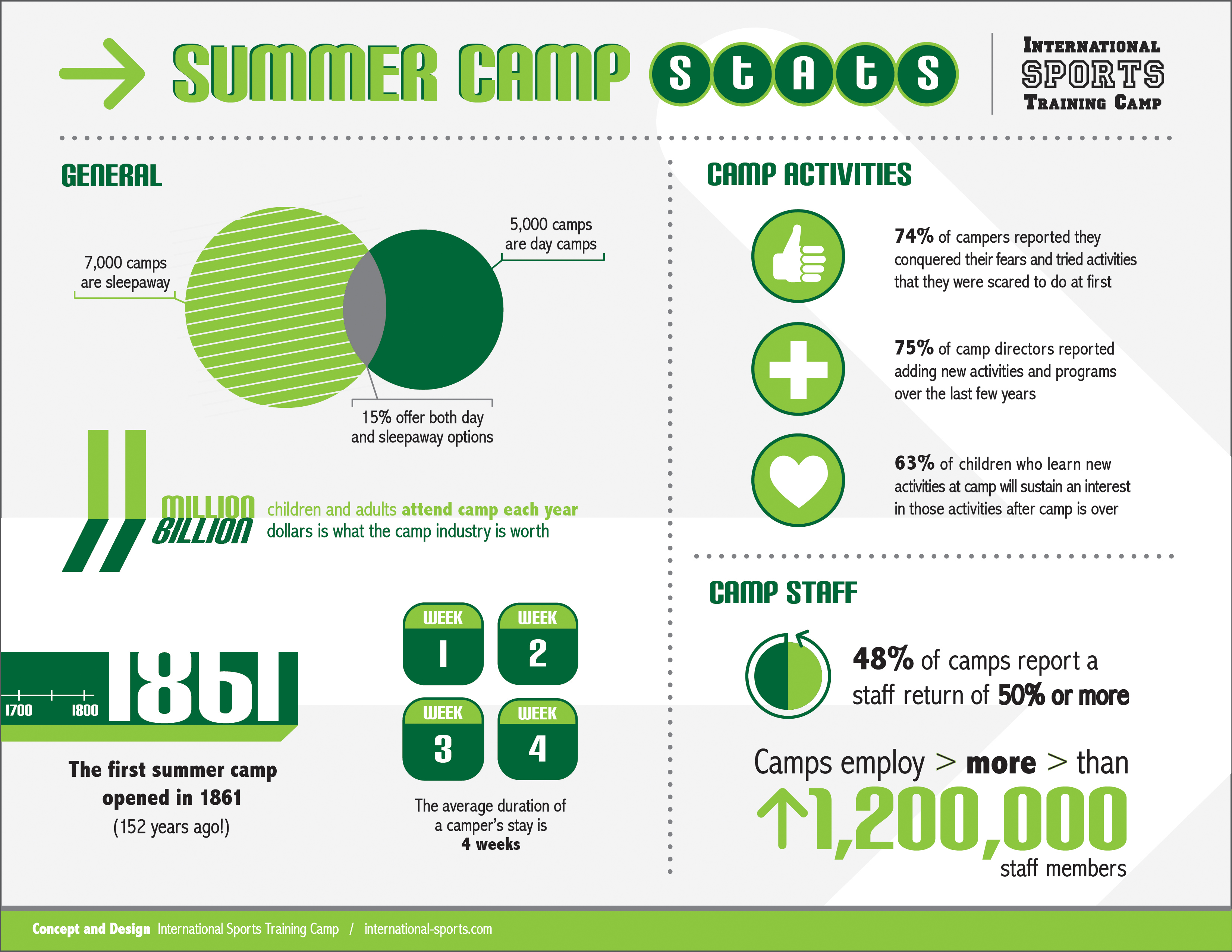Stats From   Camp Stats  Stuff    Camping